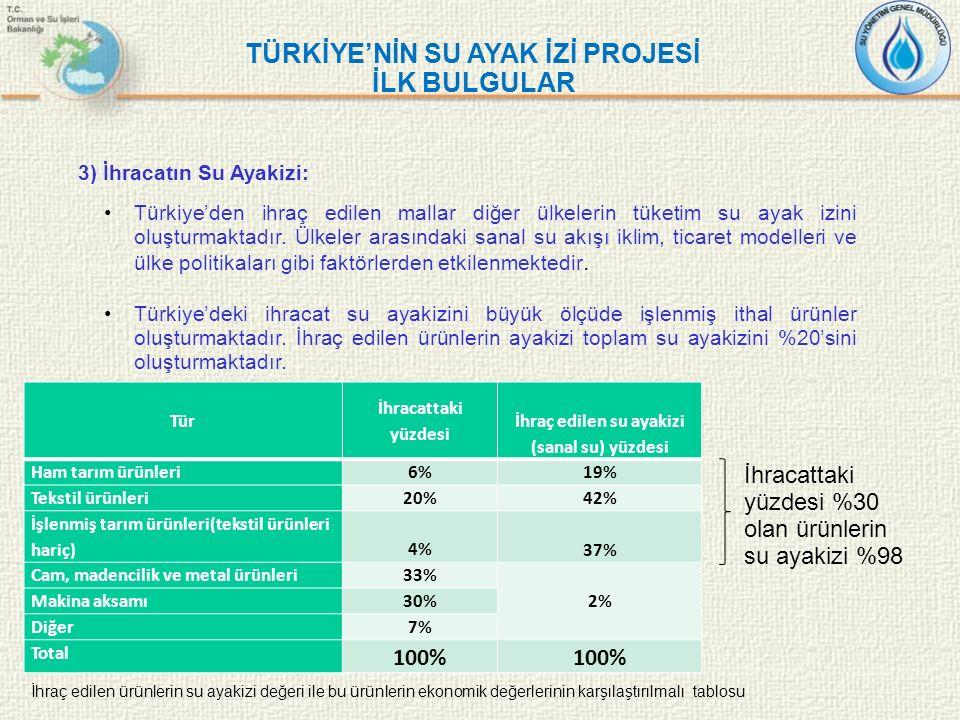 TÜRKİYE'NİN SU AYAK İZİ PROJESİ İLK BULGULAR 3) İhracatın Su Ayakizi: Türkiye'den ihraç edilen mallar diğer ülkelerin tüketim su ayak izini oluşturmak