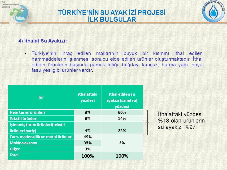 Tür ithalattaki yüzdesi Ithal edilen su ayakizi (sanal su) yüzdesi Ham tarım ürünleri 3% 60% Tekstil ürünleri 6% 14% İşlenmiş tarım ürünleri(tekstil ü