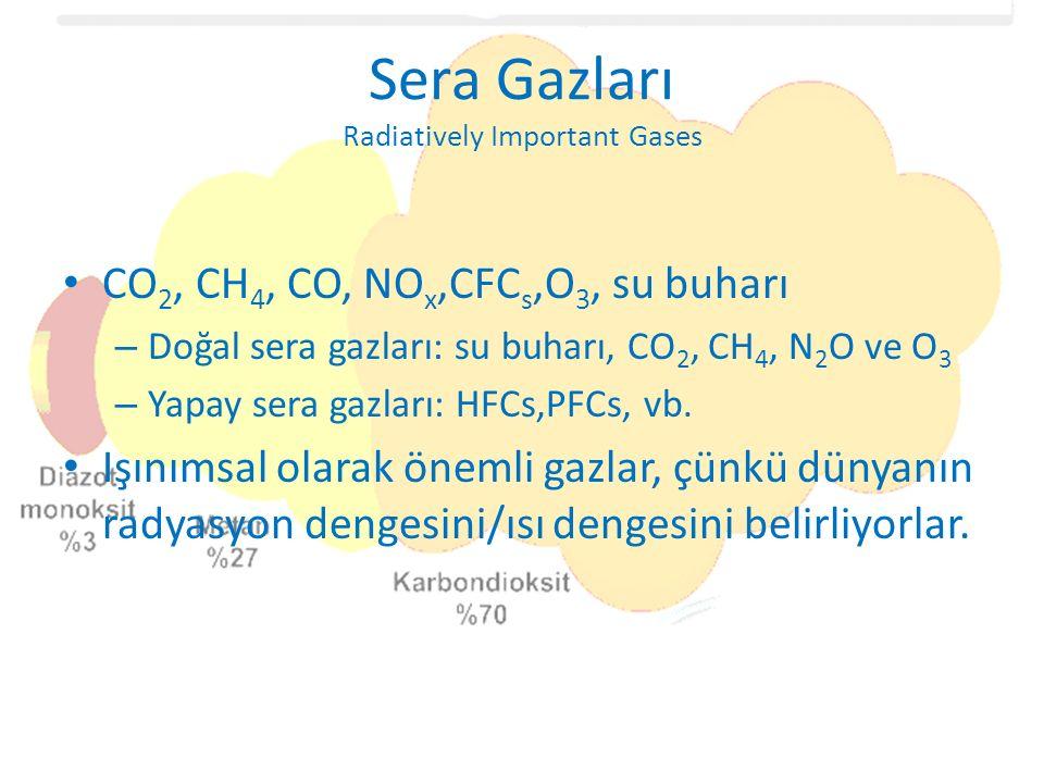 Sera Gazları Radiatively Important Gases CO 2, CH 4, CO, NO x,CFC s,O 3, su buharı – Doğal sera gazları: su buharı, CO 2, CH 4, N 2 O ve O 3 – Yapay sera gazları: HFCs,PFCs, vb.