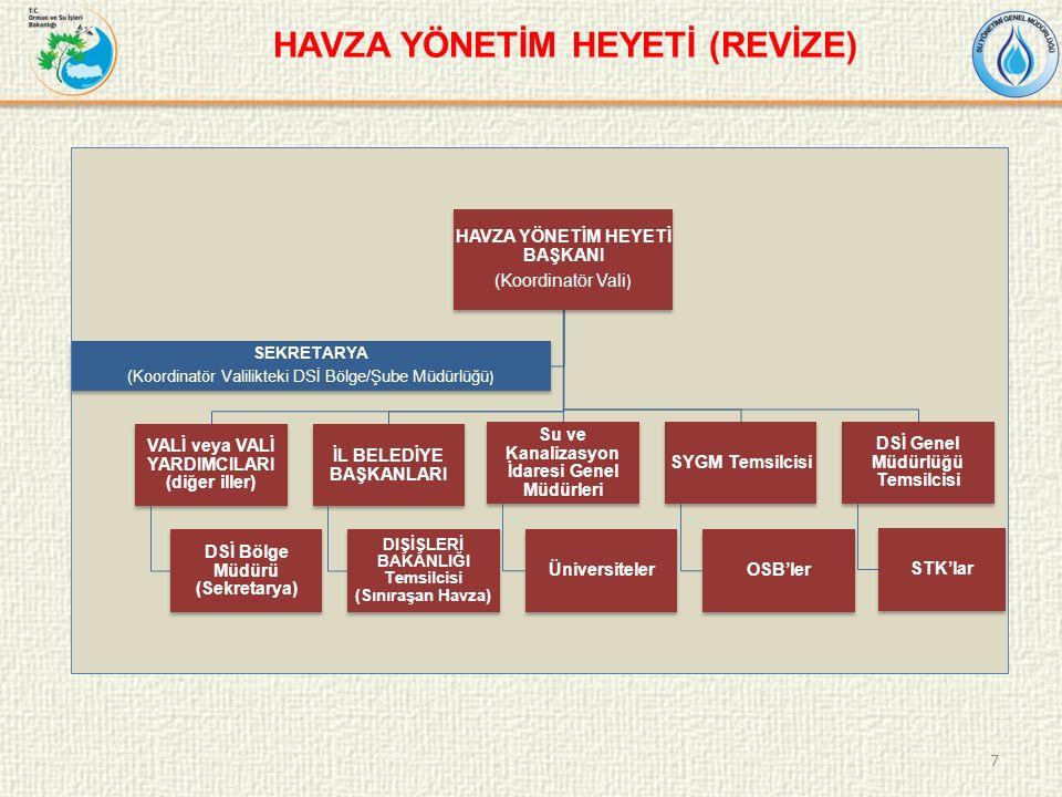 7 HAVZA YÖNETİM HEYETİ BAŞKANI (Koordinatör Vali ) VALİ veya VALİ YARDIMCILARI (diğer iller) DSİ Bölge Müdürü (Sekretarya) İL BELEDİYE BAŞKANLARI DIŞİŞLERİ BAKANLIĞI Temsilcisi (Sınıraşan Havza) Su ve Kanalizasyon İdaresi Genel Müdürleri Üniversiteler SYGM Temsilcisi OSB'ler DSİ Genel Müdürlüğü Temsilcisi STK'lar SEKRETARYA (Koordinatör Valilikteki DSİ Bölge/Şube Müdürlüğü ) HAVZA YÖNETİM HEYETİ (REVİZE)
