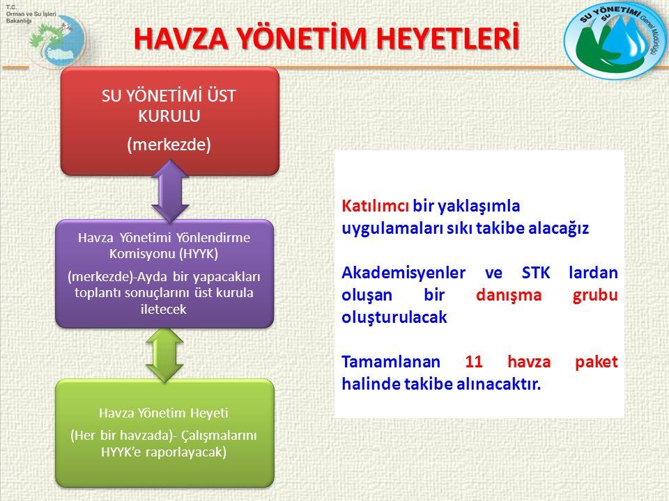 SU YÖNETİMİ ÜST KURULU (merkezde) Havza Yönetim Heyeti (Her bir havzada)- Çalışmalarını HYYK'e raporlayacak) Havza Yönetimi Yönlendirme Komisyonu (HYYK) (merkezde)-Ayda bir yapacakları toplantı sonuçlarını üst kurula iletecek HAVZA YÖNETİM HEYETLERİ Katılımcı bir yaklaşımla uygulamaları sıkı takibe alacağız Akademisyenler ve STK lardan oluşan bir danışma grubu oluşturulacak Tamamlanan 11 havza paket halinde takibe alınacaktır.