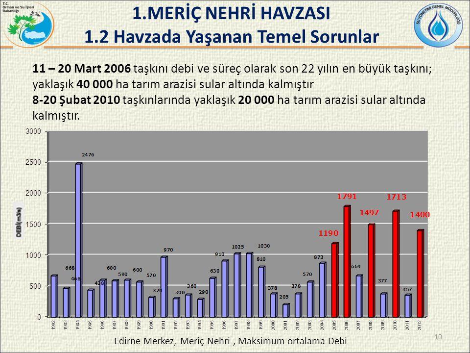 11 – 20 Mart 2006 taşkını debi ve süreç olarak son 22 yılın en büyük taşkını; yaklaşık 40 000 ha tarım arazisi sular altında kalmıştır 8-20 Şubat 2010 taşkınlarında yaklaşık 20 000 ha tarım arazisi sular altında kalmıştır.