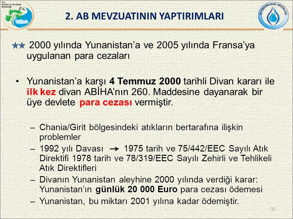 2000 yılında Yunanistan'a ve 2005 yılında Fransa'ya uygulanan para cezaları Yunanistan'a karşı 4 Temmuz 2000 tarihli Divan kararı ile ilk kez divan ABİHA'nın 260.