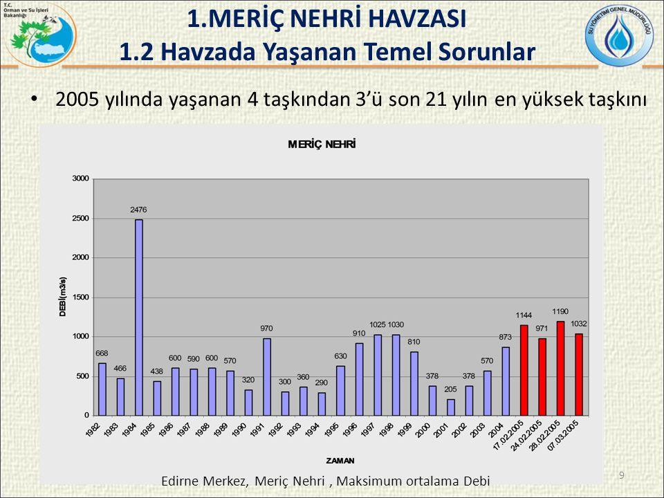 2005 yılında yaşanan 4 taşkından 3'ü son 21 yılın en yüksek taşkını Edirne Merkez, Meriç Nehri, Maksimum ortalama Debi 1.MERİÇ NEHRİ HAVZASI 1.2 Havzada Yaşanan Temel Sorunlar 9