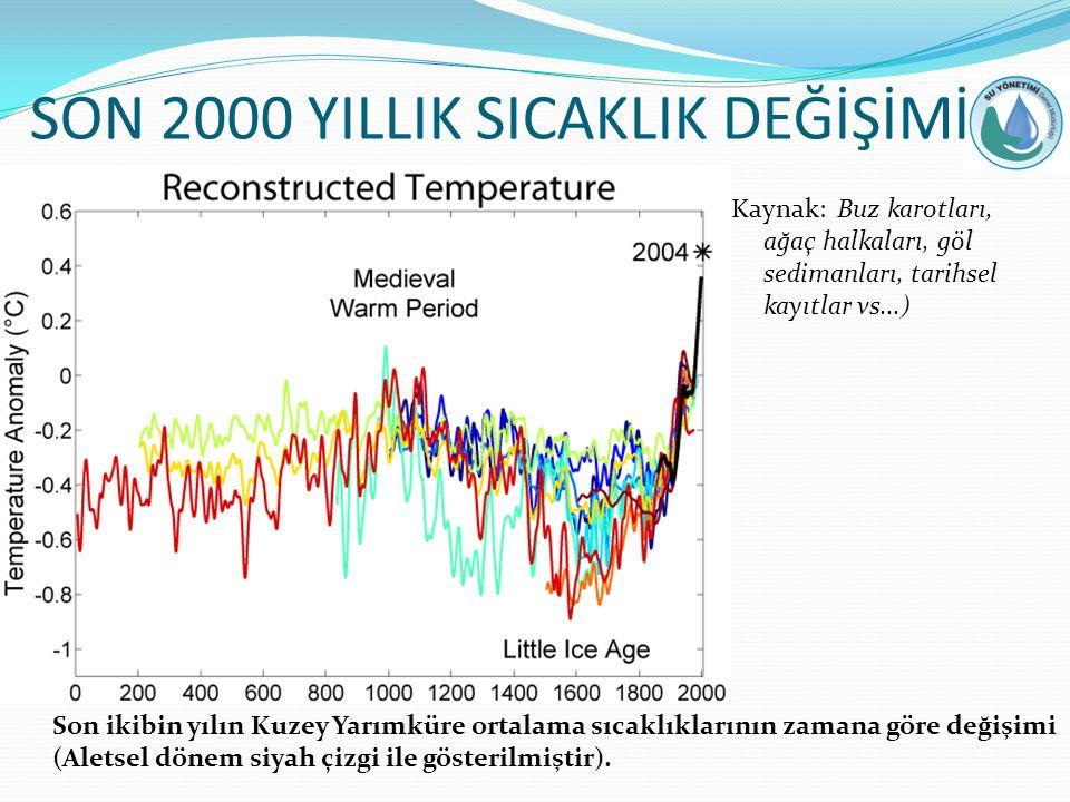 SON 2000 YILLIK SICAKLIK DEĞİŞİMİ Kaynak: Buz karotları, ağaç halkaları, göl sedimanları, tarihsel kayıtlar vs...) Son ikibin yılın Kuzey Yarımküre ortalama sıcaklıklarının zamana göre değişimi (Aletsel dönem siyah çizgi ile gösterilmiştir).