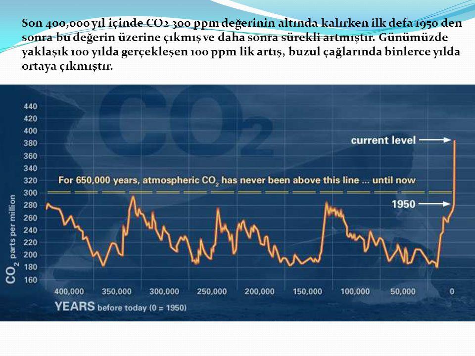 Son 400,000 yıl içinde CO2 300 ppm değerinin altında kalırken ilk defa 1950 den sonra bu değerin üzerine çıkmış ve daha sonra sürekli artmıştır. Günüm