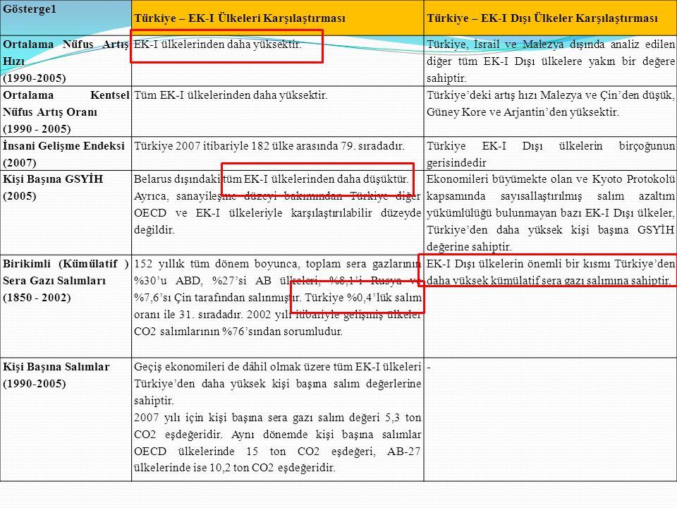 Gösterge1 Türkiye – EK-I Ülkeleri KarşılaştırmasıTürkiye – EK-I Dışı Ülkeler Karşılaştırması Ortalama Nüfus Artış Hızı (1990-2005) EK-I ülkelerinden d