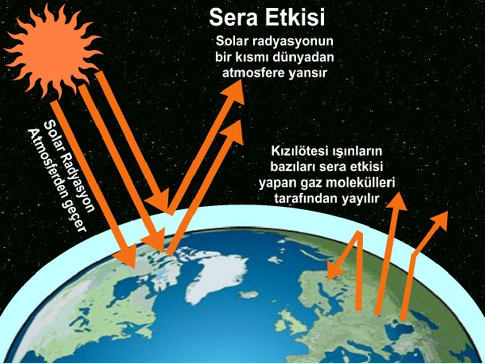 Sera gazları gelen Güneş ışınımına karşı geçirgen, buna karşılık geri salınan uzun dalgalı yer ışınımına karşı çok daha az geçirgen bir yapıya sahiptir.