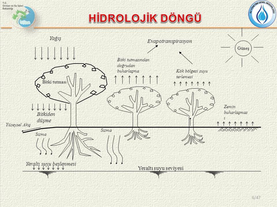 Yağış Bitki tutması Bitkiden düşme Sızma Yüzeysel Akış Bitki tutmasından doğrudan buharlaşma Güneş Kök bölgesi suyu terlemesi Zemin buharlaşmas ı Yera
