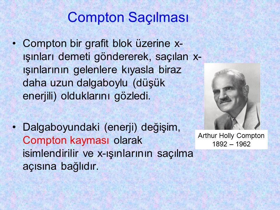 Compton Saçılması Compton bir grafit blok üzerine x- ışınları demeti göndererek, saçılan x- ışınlarının gelenlere kıyasla biraz daha uzun dalgaboylu (düşük enerjili) olduklarını gözledi.