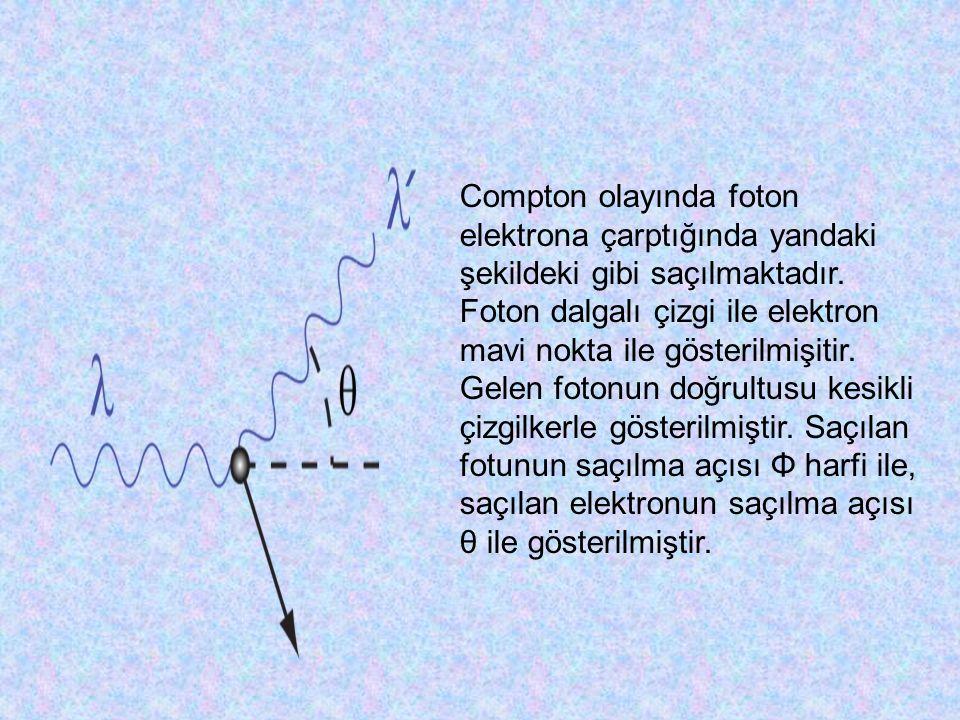 Compton olayında foton elektrona çarptığında yandaki şekildeki gibi saçılmaktadır.
