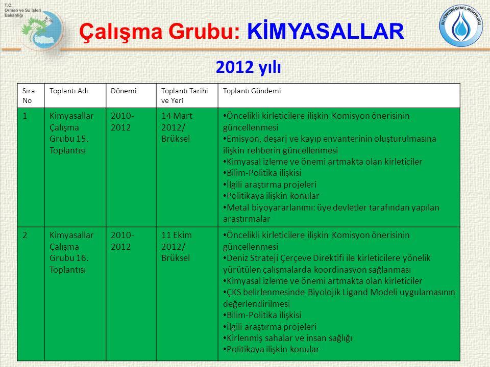 18 Sıra No Toplantı AdıDönemiToplantı Tarihi ve Yeri Toplantı Gündemi 1Kimyasallar Çalışma Grubu 15. Toplantısı 2010- 2012 14 Mart 2012/ Brüksel Öncel