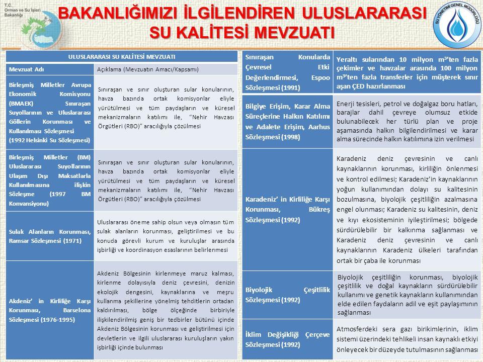 BAKANLIĞIMIZI İLGİLENDİREN ULUSLARARASI SU KALİTESİ MEVZUATI ULUSLARARASI SU KALİTESİ MEVZUATI Mevzuat AdıAçıklama (Mevzuatın Amacı/Kapsamı) Birleşmiş Milletler Avrupa Ekonomik Komisyonu (BMAEK) Sınıraşan Suyollarının ve Uluslararası Göllerin Korunması ve Kullanılması Sözleşmesi (1992 Helsinki Su Sözleşmesi) Sınıraşan ve sınır oluşturan sular konularının, havza bazında ortak komisyonlar eliyle yürütülmesi ve tüm paydaşların ve küresel mekanizmaların katılımı ile, Nehir Havzası Örgütleri (RBO) aracılığıyla çözülmesi Birleşmiş Milletler (BM) Uluslararası Suyollarının Ulaşım Dışı Maksatlarla Kullanılmasına ilişkin Sözleşme (1997 BM Konvansiyonu) Sınıraşan ve sınır oluşturan sular konularının, havza bazında ortak komisyonlar eliyle yürütülmesi ve tüm paydaşların ve küresel mekanizmaların katılımı ile, Nehir Havzası Örgütleri (RBO) aracılığıyla çözülmesi Sulak Alanların Korunması, Ramsar Sözleşmesi (1971) Uluslararası öneme sahip olsun veya olmasın tüm sulak alanların korunması, geliştirilmesi ve bu konuda görevli kurum ve kuruluşlar arasında işbirliği ve koordinasyon esaslarının belirlenmesi Akdeniz' in Kirliliğe Karşı Korunması, Barselona Sözleşmesi (1976-1995) Akdeniz Bölgesinin kirlenmeye maruz kalması, kirlenme dolayısıyla deniz çevresini, denizin ekolojik dengesini, kaynaklarına ve meşru kullanma şekillerine yönelmiş tehditlerin ortadan kaldırılması, bölge ölçeğinde birbiriyle ilişkilendirilmiş geniş bir tedbirler bütünü içinde Akdeniz Bölgesinin korunması ve geliştirilmesi için devletlerin ve ilgili uluslararası kuruluşların yakın işbirliği içinde bulunması Sınıraşan Konularda Çevresel Etki Değerlendirmesi, Espoo Sözleşmesi (1991) Yeraltı sularından 10 milyon m 3 'ten fazla çekimler ve havzalar arasında 100 milyon m 3 'ten fazla transferler için müşterek sınır aşan ÇED hazırlanması Bilgiye Erişim, Karar Alma Süreçlerine Halkın Katılımı ve Adalete Erişim, Aarhus Sözleşmesi (1998) Enerji tesisleri, petrol ve doğalgaz boru hatları, barajlar dahil çevreye olumsuz etki