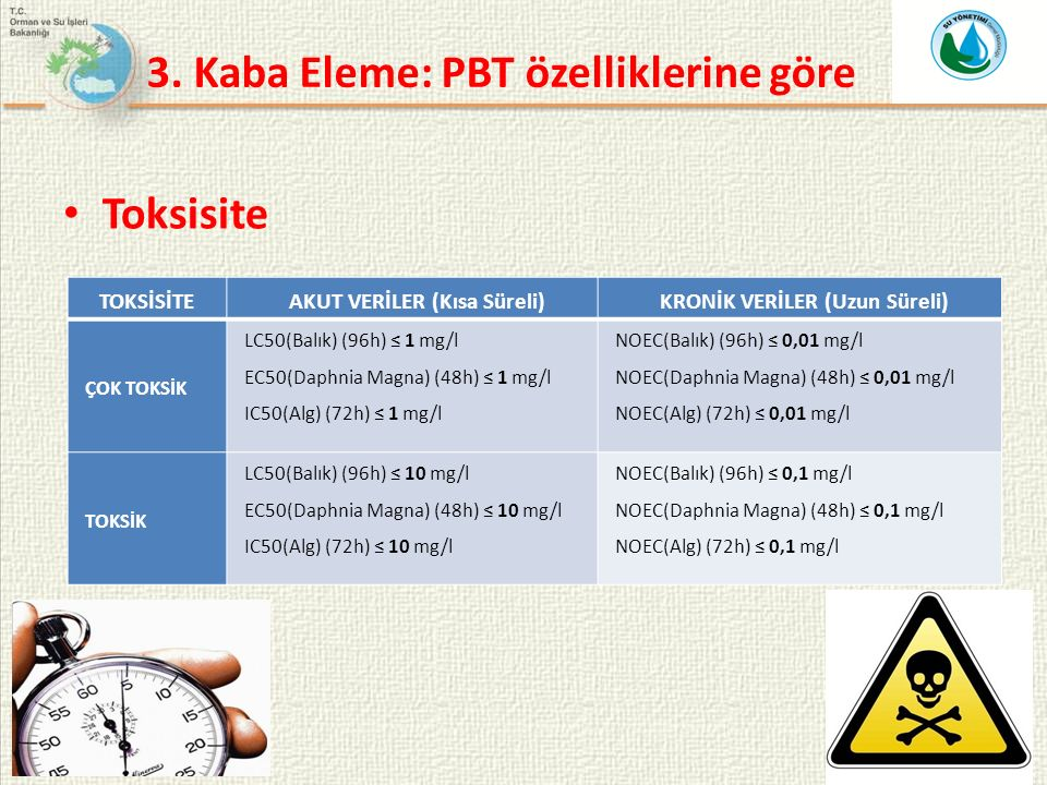 11 Toksisite TOKSİSİTEAKUT VERİLER (Kısa Süreli)KRONİK VERİLER (Uzun Süreli) ÇOK TOKSİK LC50(Balık) (96h) ≤ 1 mg/l EC50(Daphnia Magna) (48h) ≤ 1 mg/l IC50(Alg) (72h) ≤ 1 mg/l NOEC(Balık) (96h) ≤ 0,01 mg/l NOEC(Daphnia Magna) (48h) ≤ 0,01 mg/l NOEC(Alg) (72h) ≤ 0,01 mg/l TOKSİK LC50(Balık) (96h) ≤ 10 mg/l EC50(Daphnia Magna) (48h) ≤ 10 mg/l IC50(Alg) (72h) ≤ 10 mg/l NOEC(Balık) (96h) ≤ 0,1 mg/l NOEC(Daphnia Magna) (48h) ≤ 0,1 mg/l NOEC(Alg) (72h) ≤ 0,1 mg/l 3.