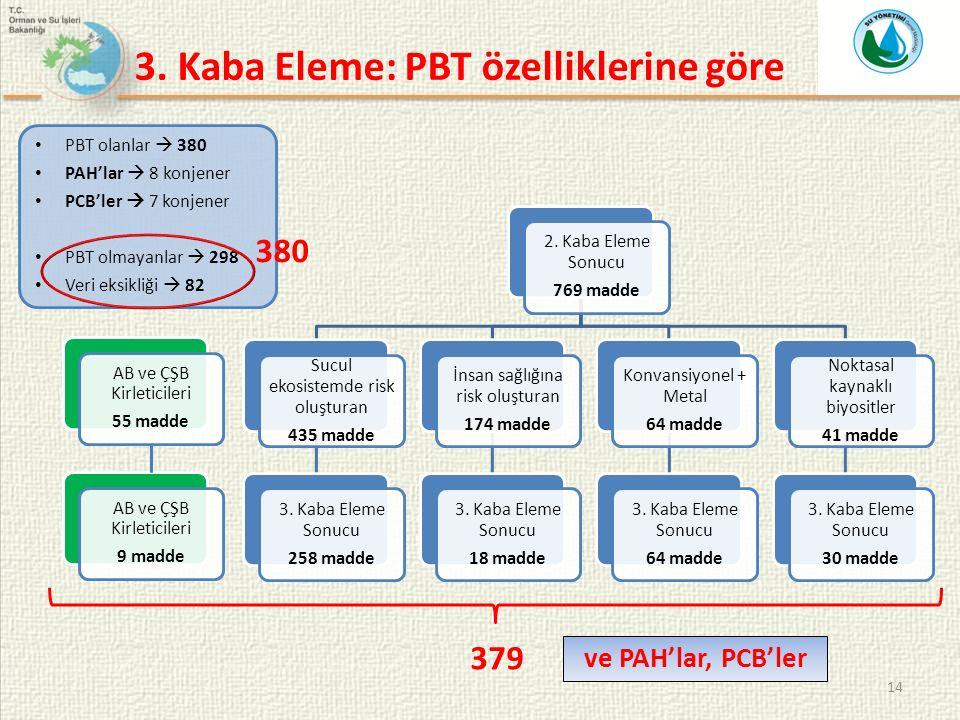 14 2. Kaba Eleme Sonucu 769 madde Sucul ekosistemde risk oluşturan 435 madde 3.
