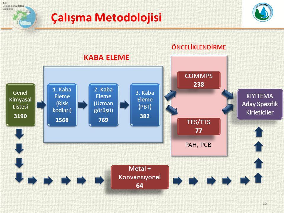 15 Genel Kimyasal Listesi 3190 1. Kaba Eleme (Risk kodları) 1568 2.