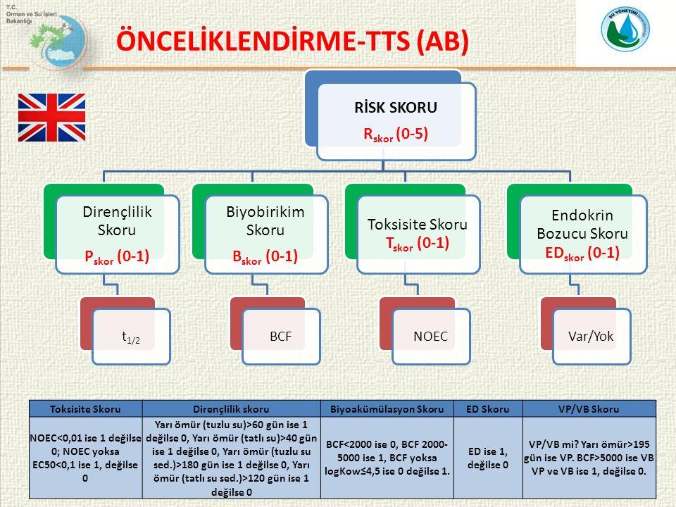 RİSK SKORU Rskor (0-5) Dirençlilik Skoru Pskor (0-1) t1/2 Biyobirikim Skoru Bskor (0-1) BCF Toksisite Skoru Tskor (0-1) NOEC Endokrin Bozucu Skoru EDskor (0-1) Var/Yok Toksisite SkoruDirençlilik skoruBiyoakümülasyon SkoruED SkoruVP/VB Skoru NOEC<0,01 ise 1 değilse 0; NOEC yoksa EC50<0,1 ise 1, değilse 0 Yarı ömür (tuzlu su)>60 gün ise 1 değilse 0, Yarı ömür (tatlı su)>40 gün ise 1 değilse 0, Yarı ömür (tuzlu su sed.)>180 gün ise 1 değilse 0, Yarı ömür (tatlı su sed.)>120 gün ise 1 değilse 0 BCF<2000 ise 0, BCF 2000- 5000 ise 1, BCF yoksa logKow≤4,5 ise 0 değilse 1.