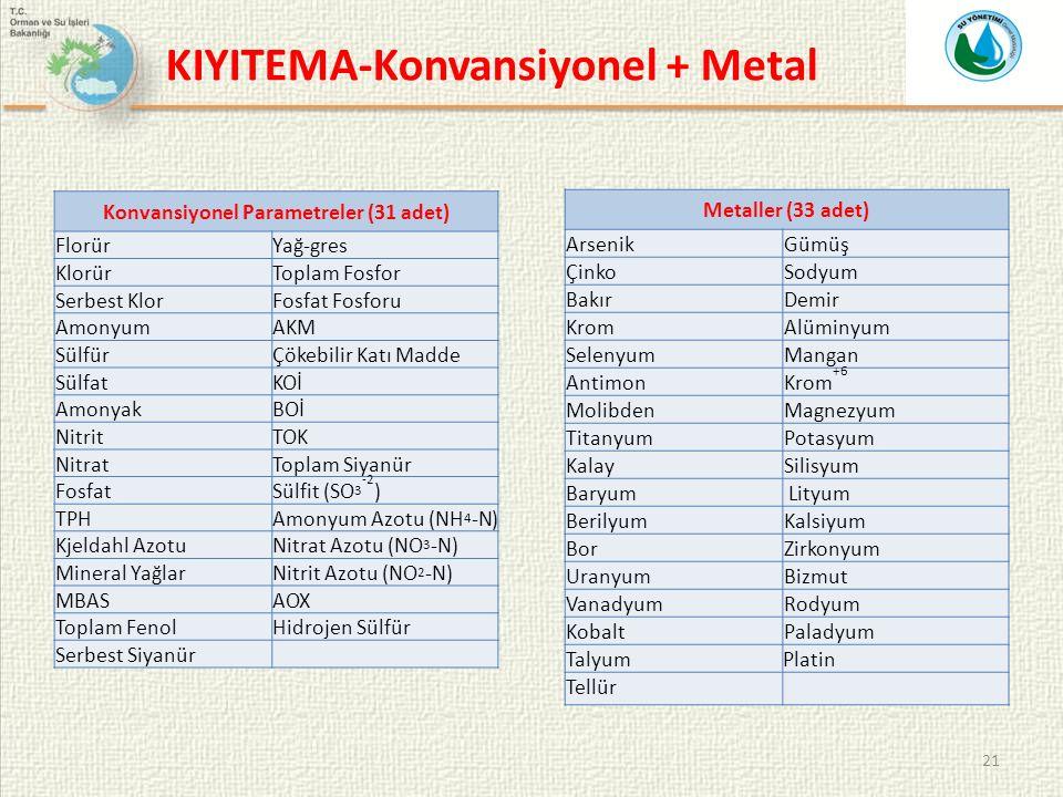 21 Konvansiyonel Parametreler (31 adet) FlorürYağ-gres KlorürToplam Fosfor Serbest KlorFosfat Fosforu AmonyumAKM SülfürÇökebilir Katı Madde SülfatKOİ AmonyakBOİ NitritTOK NitratToplam Siyanür FosfatSülfit (SO 3 -2 ) TPHAmonyum Azotu (NH 4 -N) Kjeldahl AzotuNitrat Azotu (NO 3 -N) Mineral YağlarNitrit Azotu (NO 2 -N) MBASAOX Toplam FenolHidrojen Sülfür Serbest Siyanür Metaller (33 adet) ArsenikGümüş ÇinkoSodyum BakırDemir KromAlüminyum SelenyumMangan AntimonKrom +6 MolibdenMagnezyum TitanyumPotasyum KalaySilisyum Baryum Lityum BerilyumKalsiyum BorZirkonyum UranyumBizmut VanadyumRodyum KobaltPaladyum Talyum Platin Tellür KIYITEMA-Konvansiyonel + Metal