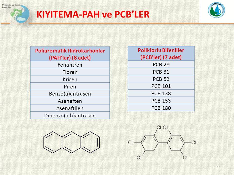 22 Poliaromatik Hidrokarbonlar (PAH'lar) (8 adet) Fenantren Floren Krisen Piren Benzo(a)antrasen Asenaften Asenaftilen Dibenzo(a,h)antrasen Poliklorlu Bifeniller (PCB'ler) (7 adet) PCB 28 PCB 31 PCB 52 PCB 101 PCB 138 PCB 153 PCB 180 KIYITEMA-PAH ve PCB'LER