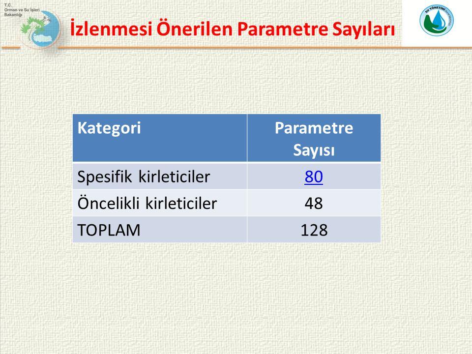 İzlenmesi Önerilen Parametre Sayıları KategoriParametre Sayısı Spesifik kirleticiler80 Öncelikli kirleticiler48 TOPLAM128