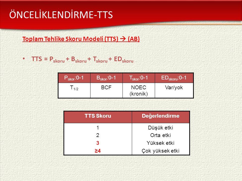 Toplam Tehlike Skoru Modeli (TTS)  (AB) TTS = P skoru + B skoru + T skoru + ED skoru P skor :0-1B skor :0-1T skor :0-1ED skoru :0-1 T 1/2 BCFNOEC (kronik) Var/yok TTS SkoruDeğerlendirme 1 2 3 ≥4 Düşük etki Orta etki Yüksek etki Çok yüksek etki ÖNCELİKLENDİRME-TTS