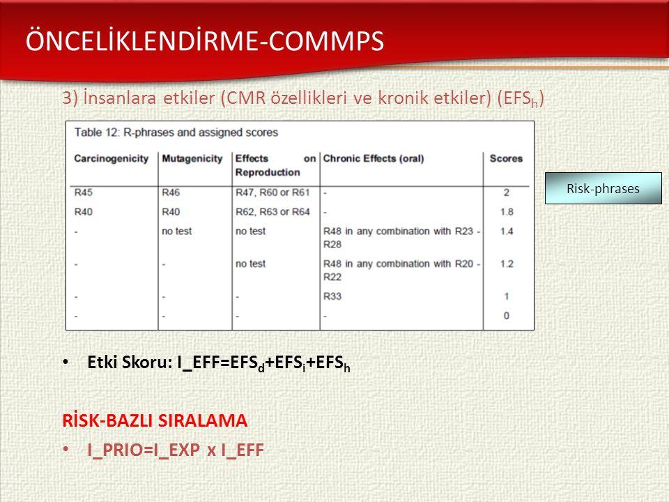 3) İnsanlara etkiler (CMR özellikleri ve kronik etkiler) (EFS h ) Etki Skoru: I_EFF=EFS d +EFS i +EFS h RİSK-BAZLI SIRALAMA I_PRIO=I_EXP x I_EFF Risk-phrases ÖNCELİKLENDİRME-COMMPS