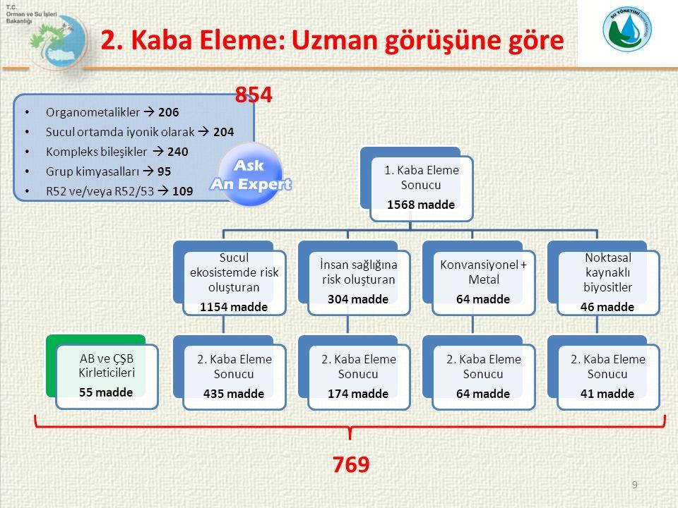 9 1. Kaba Eleme Sonucu 1568 madde Sucul ekosistemde risk oluşturan 1154 madde 2.