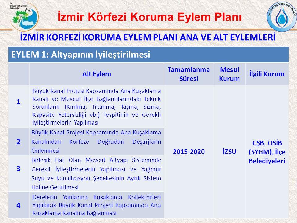 10 İzmir Körfezi Koruma Eylem Planı İZMİR KÖRFEZİ KORUMA EYLEM PLANI ANA VE ALT EYLEMLERİ EYLEM 1: Altyapının İyileştirilmesi Alt Eylem Tamamlanma Sür