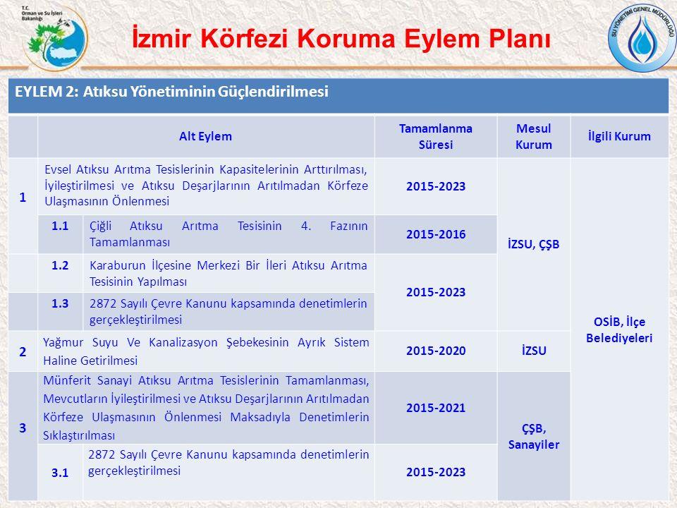 11 İzmir Körfezi Koruma Eylem Planı EYLEM 2: Atıksu Yönetiminin Güçlendirilmesi Alt Eylem Tamamlanma Süresi Mesul Kurum İlgili Kurum 1 Evsel Atıksu Ar