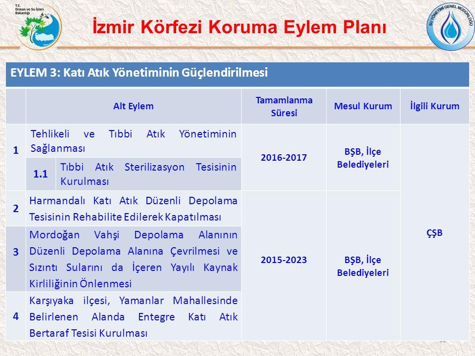 12 İzmir Körfezi Koruma Eylem Planı EYLEM 3: Katı Atık Yönetiminin Güçlendirilmesi Alt Eylem Tamamlanma Süresi Mesul Kurumİlgili Kurum 1 Tehlikeli ve