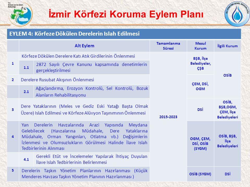 13 İzmir Körfezi Koruma Eylem Planı EYLEM 4: Körfeze Dökülen Derelerin Islah Edilmesi Alt Eylem Tamamlanma Süresi Mesul Kurum İlgili Kurum 1 Körfeze D
