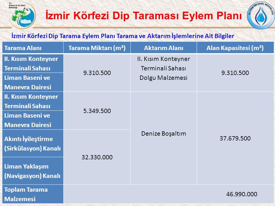 25 İzmir Körfezi Dip Tarama Eylem Planı Tarama ve Aktarım İşlemlerine Ait Bilgiler İzmir Körfezi Dip Taraması Eylem Planı Tarama AlanıTarama Miktarı (