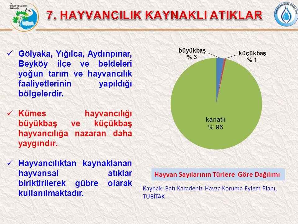 Gölyaka, Yığılca, Aydınpınar, Beyköy ilçe ve beldeleri yoğun tarım ve hayvancılık faaliyetlerinin yapıldığı bölgelerdir. Kümes hayvancılığı büyükbaş v