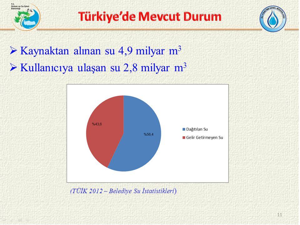  Kaynaktan alınan su 4,9 milyar m 3  Kullanıcıya ulaşan su 2,8 milyar m 3 11 (TÜİK 2012 – Belediye Su İstatistikleri )