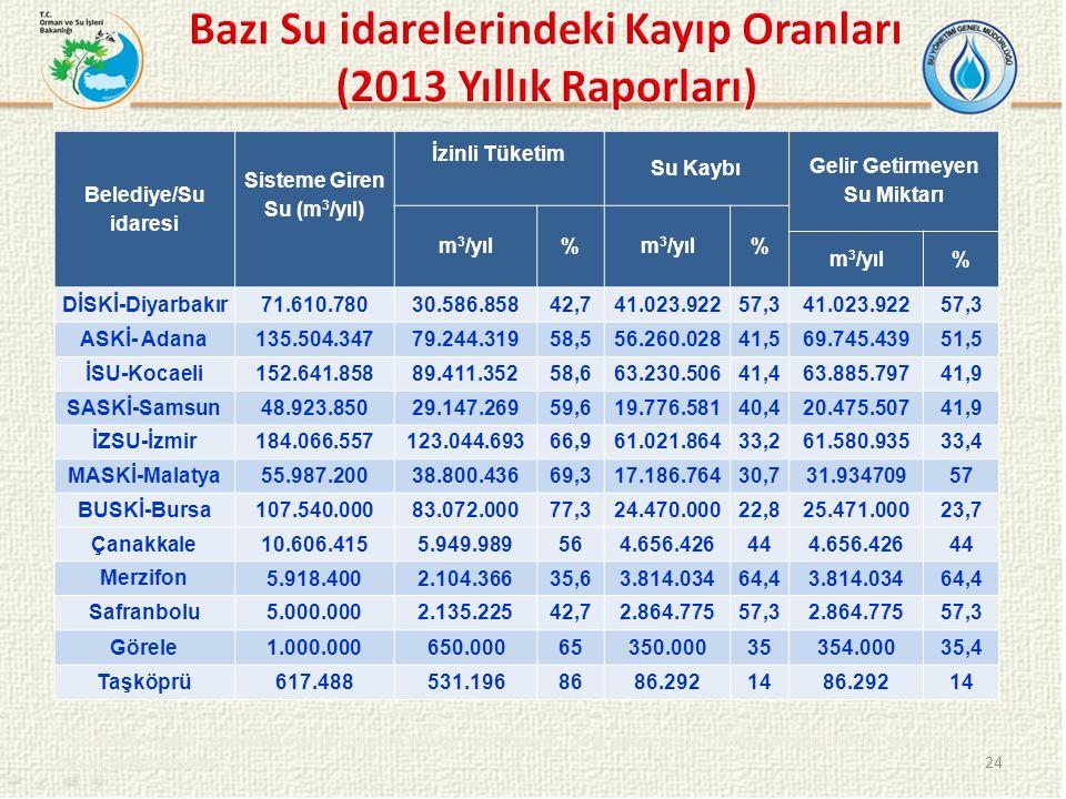 24 Belediye/Su idaresi Sisteme Giren Su (m 3 /yıl) İzinli Tüketim Su Kaybı Gelir Getirmeyen Su Miktarı m 3 /yıl% % % DİSKİ-Diyarbakır71.610.78030.586.