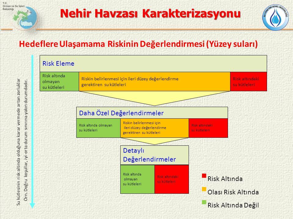 Hedeflere Ulaşamama Riskinin Değerlendirmesi (Yüzey suları)  Risk Altında  Olası Risk Altında  Risk Altında Değil Örn.