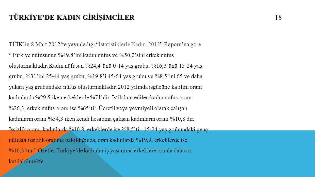 18 TÜRKİYE'DE KADIN GİRİŞİMCİLER TÜİK'in 8 Mart 2012'te yayınladığı İstatistiklerle Kadın, 2012 Raporu'na göre Türkiye nüfusunun %49,8'ini kadın nüfus ve %50,2'sini erkek nüfus oluşturmaktadır.