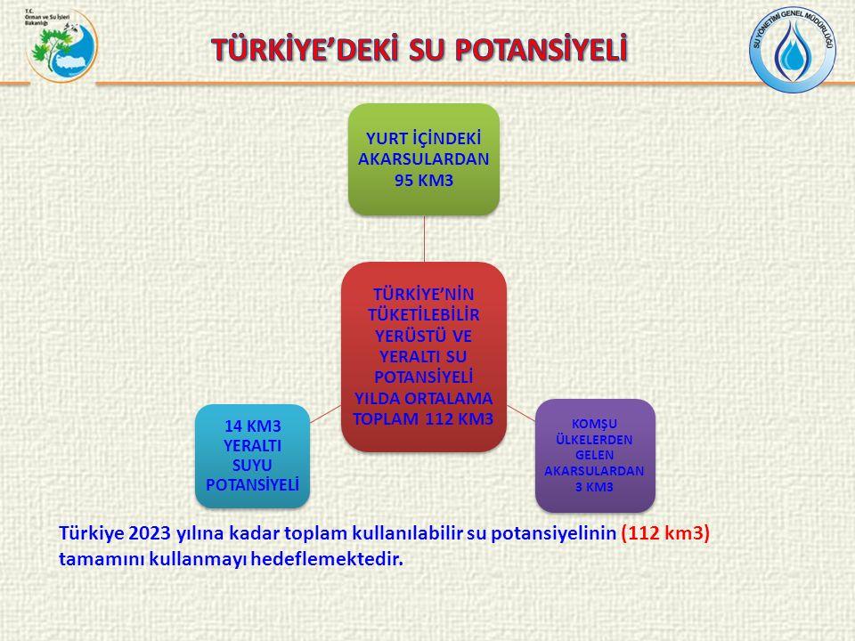 TÜRKİYE'NİN TÜKETİLEBİLİR YERÜSTÜ VE YERALTI SU POTANSİYELİ YILDA ORTALAMA TOPLAM 112 KM3 YURT İÇİNDEKİ AKARSULARDAN 95 KM3 KOMŞU ÜLKELERDEN GELEN AKARSULARDAN 3 KM3 14 KM3 YERALTI SUYU POTANSİYELİ Türkiye 2023 yılına kadar toplam kullanılabilir su potansiyelinin (112 km3) tamamını kullanmayı hedeflemektedir.