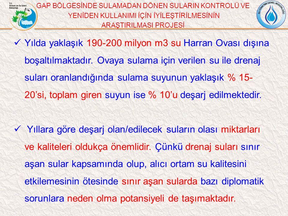 Yılda yaklaşık 190-200 milyon m3 su Harran Ovası dışına boşaltılmaktadır.