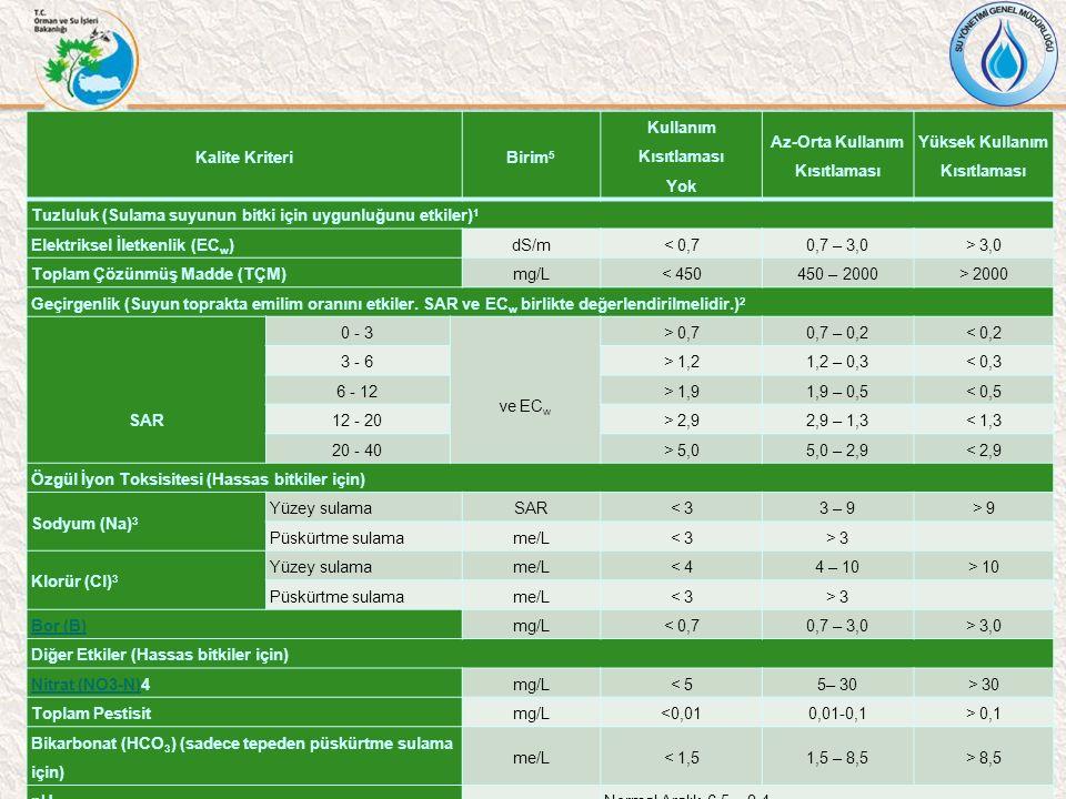 Kalite KriteriBirim 5 Kullanım Kısıtlaması Yok Az-Orta Kullanım Kısıtlaması Yüksek Kullanım Kısıtlaması Tuzluluk (Sulama suyunun bitki için uygunluğunu etkiler) 1 Elektriksel İletkenlik (EC w )dS/m< 0,70,7 – 3,0> 3,0 Toplam Çözünmüş Madde (TÇM)mg/L< 450450 – 2000> 2000 Geçirgenlik (Suyun toprakta emilim oranını etkiler.