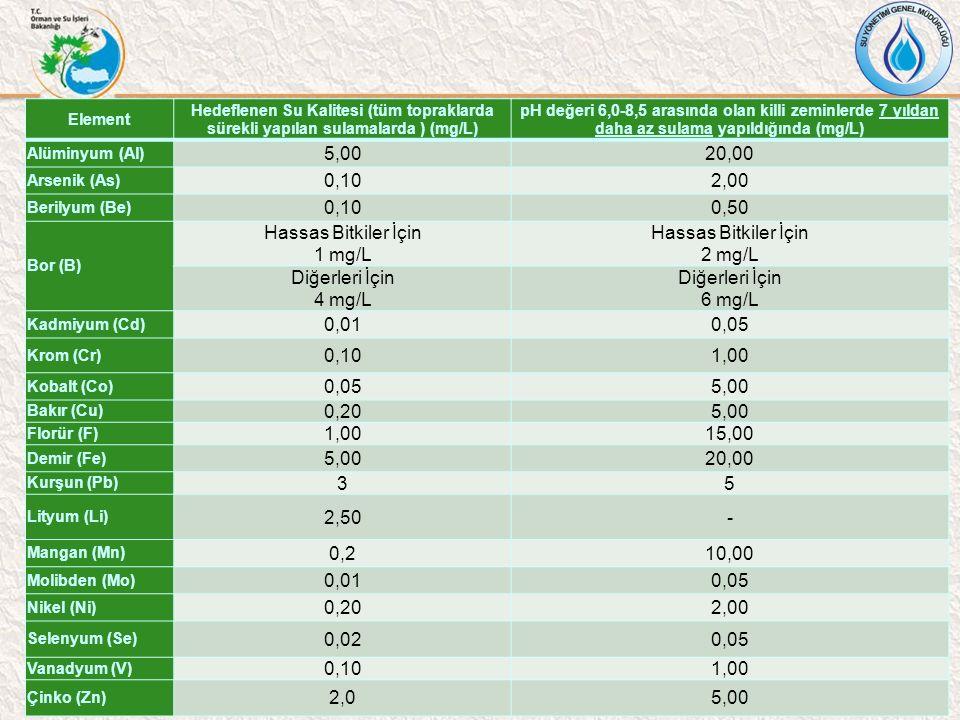 Element Hedeflenen Su Kalitesi (tüm topraklarda sürekli yapılan sulamalarda ) (mg/L) pH değeri 6,0-8,5 arasında olan killi zeminlerde 7 yıldan daha az sulama yapıldığında (mg/L) Alüminyum (Al) 5,0020,00 Arsenik (As) 0,102,00 Berilyum (Be) 0,100,50 Bor (B) Hassas Bitkiler İçin 1 mg/L Hassas Bitkiler İçin 2 mg/L Diğerleri İçin 4 mg/L Diğerleri İçin 6 mg/L Kadmiyum (Cd) 0,010,05 Krom (Cr) 0,101,00 Kobalt (Co) 0,055,00 Bakır (Cu) 0,205,00 Florür (F) 1,0015,00 Demir (Fe) 5,0020,00 Kurşun (Pb) 35 Lityum (Li) 2,50- Mangan (Mn) 0,210,00 Molibden (Mo) 0,010,05 Nikel (Ni) 0,202,00 Selenyum (Se) 0,020,05 Vanadyum (V) 0,101,00 Çinko (Zn) 2,05,00