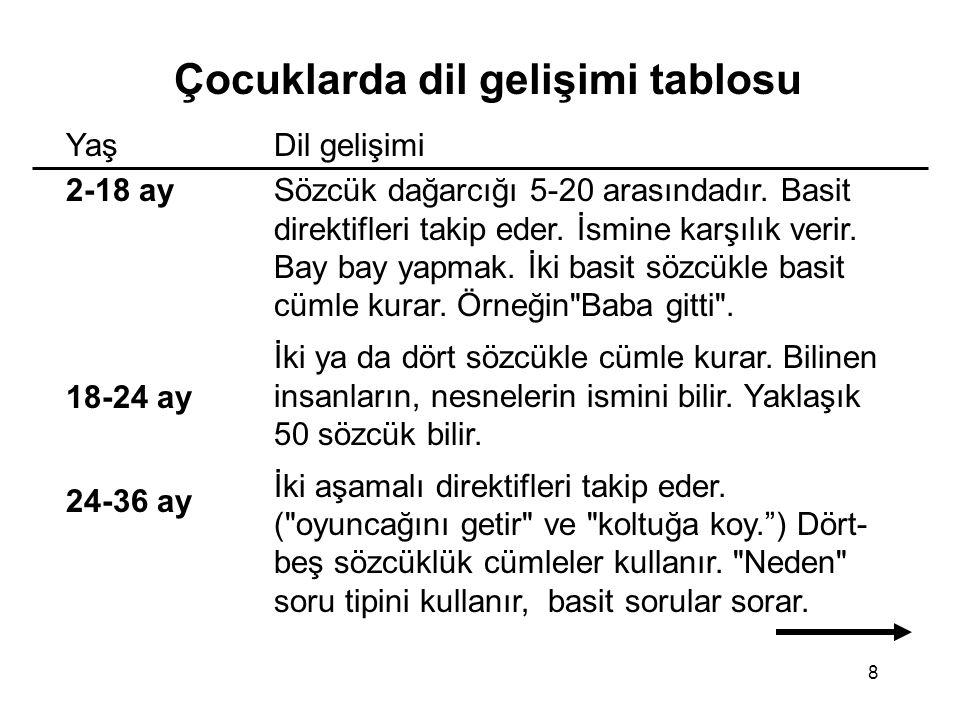 8 Çocuklarda dil gelişimi tablosu Yaş 2-18 ay 18-24 ay 24-36 ay Dil gelişimi Sözcük dağarcığı 5-20 arasındadır. Basit direktifleri takip eder. İsmine