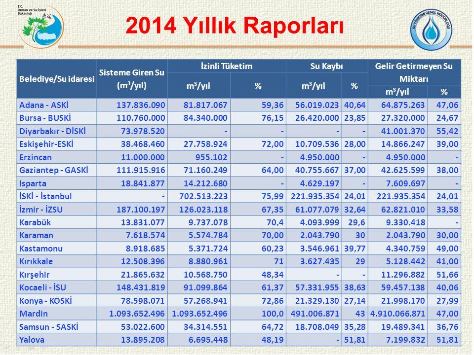2014 Yıllık Raporları 15 Belediye/Su idaresi Sisteme Giren Su (m 3 /yıl) İzinli TüketimSu Kaybı Gelir Getirmeyen Su Miktarı m 3 /yıl% % % Adana - ASKİ