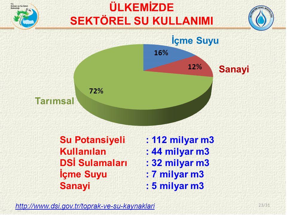 23/31 İçme Suyu Sanayi Tarımsal Su Potansiyeli : 112 milyar m3 Kullanılan : 44 milyar m3 DSİ Sulamaları : 32 milyar m3 İçme Suyu: 7 milyar m3 Sanayi: