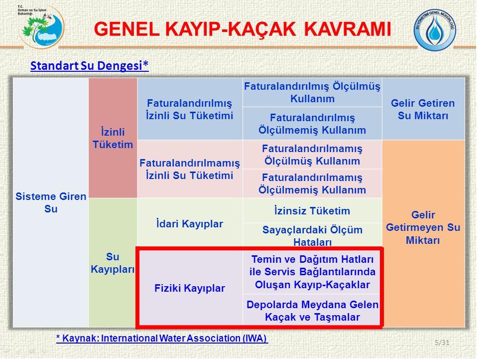 GENEL KAYIP-KAÇAK KAVRAMI Standart Su Dengesi* * Kaynak: International Water Association (IWA) 5/31