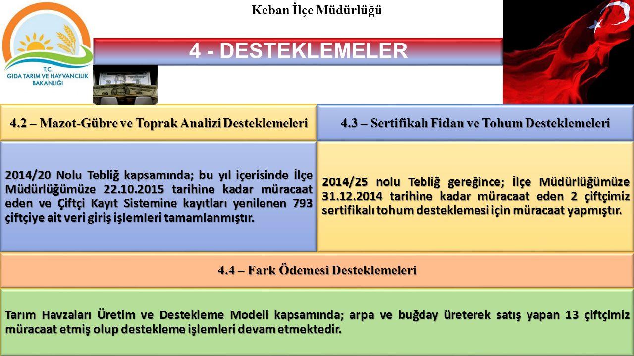 2014/20 Nolu Tebliğ kapsamında; bu yıl içerisinde İlçe Müdürlüğümüze 22.10.2015 tarihine kadar müracaat eden ve Çiftçi Kayıt Sistemine kayıtları yenilenen 793 çiftçiye ait veri giriş işlemleri tamamlanmıştır.