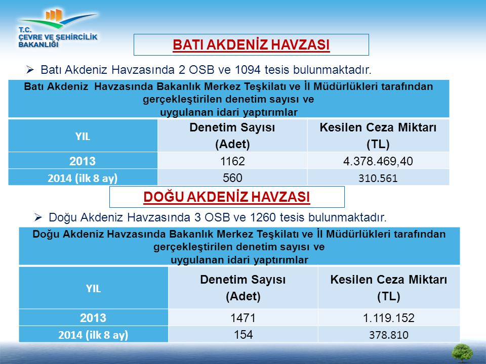 Batı Akdeniz Havzasında Bakanlık Merkez Teşkilatı ve İl Müdürlükleri tarafından gerçekleştirilen denetim sayısı ve uygulanan idari yaptırımlar YIL Denetim Sayısı (Adet) Kesilen Ceza Miktarı (TL) 20131162 4.378.469,40 2014 (ilk 8 ay) 560 310.561 BATI AKDENİZ HAVZASI  Batı Akdeniz Havzasında 2 OSB ve 1094 tesis bulunmaktadır.