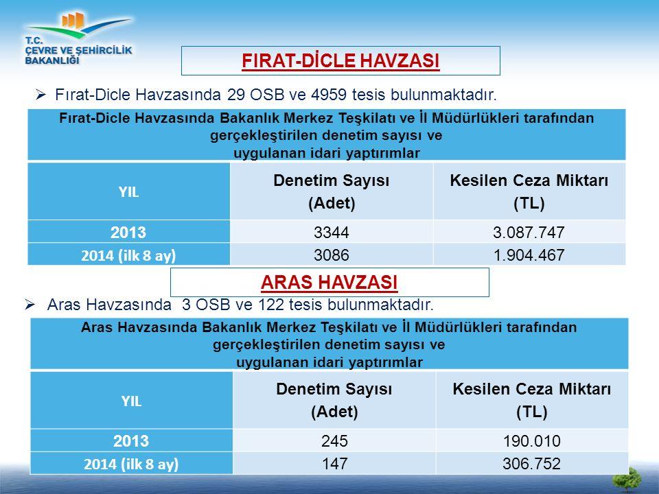 Fırat-Dicle Havzasında Bakanlık Merkez Teşkilatı ve İl Müdürlükleri tarafından gerçekleştirilen denetim sayısı ve uygulanan idari yaptırımlar YIL Denetim Sayısı (Adet) Kesilen Ceza Miktarı (TL) 20133344 3.087.747 2014 (ilk 8 ay) 30861.904.467 FIRAT-DİCLE HAVZASI  Fırat-Dicle Havzasında 29 OSB ve 4959 tesis bulunmaktadır.