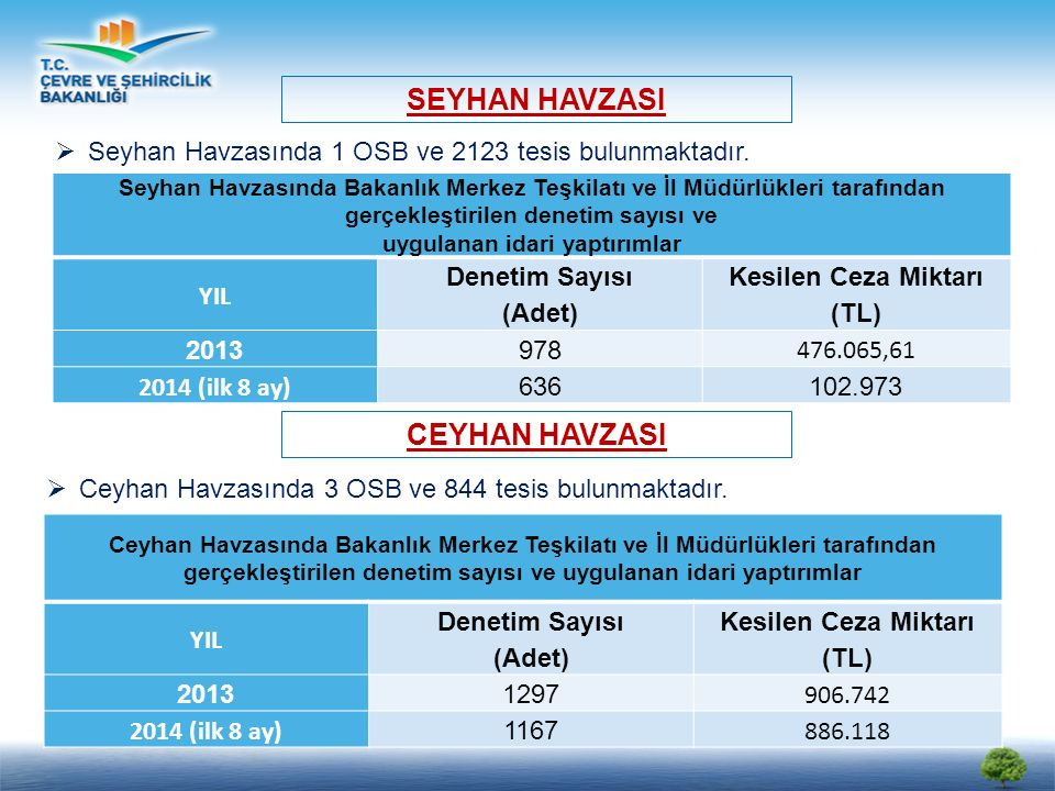 Seyhan Havzasında Bakanlık Merkez Teşkilatı ve İl Müdürlükleri tarafından gerçekleştirilen denetim sayısı ve uygulanan idari yaptırımlar YIL Denetim Sayısı (Adet) Kesilen Ceza Miktarı (TL) 2013978 476.065,61 2014 (ilk 8 ay) 636102.973 SEYHAN HAVZASI  Seyhan Havzasında 1 OSB ve 2123 tesis bulunmaktadır.