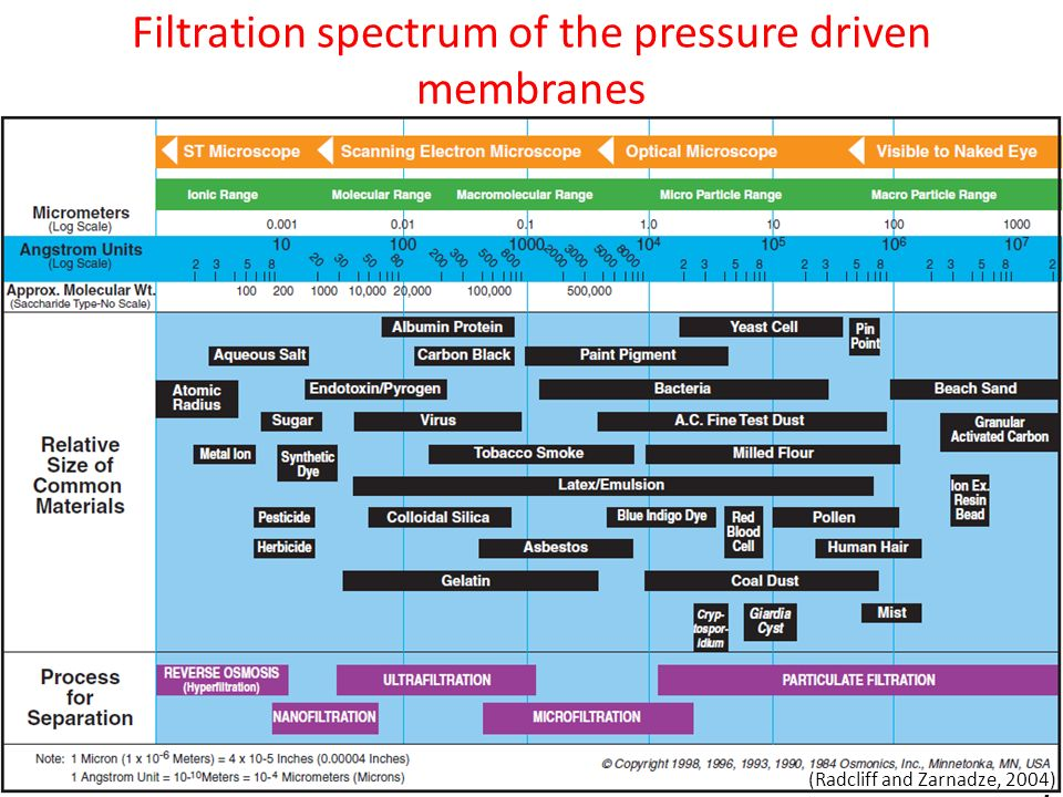 Filtration spectrum of the pressure driven membranes 17 17 (Radcliff and Zarnadze, 2004)